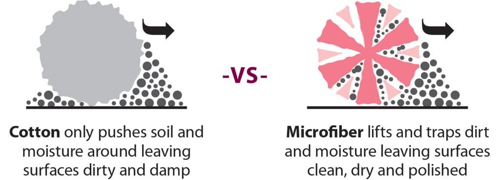 Microfiber-technology